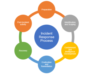 Incident Response Management. Keep your organization compliant to all Cyber Threats.