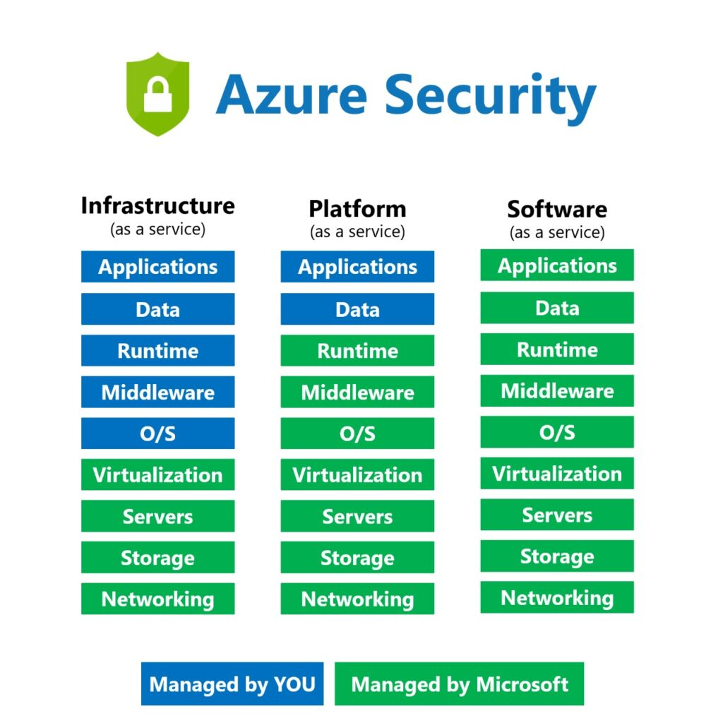 What is Azure Security? Features and working model of Microsoft Azure Security.