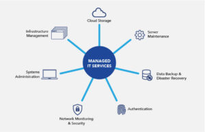 Tips while choosing IT Managed Services